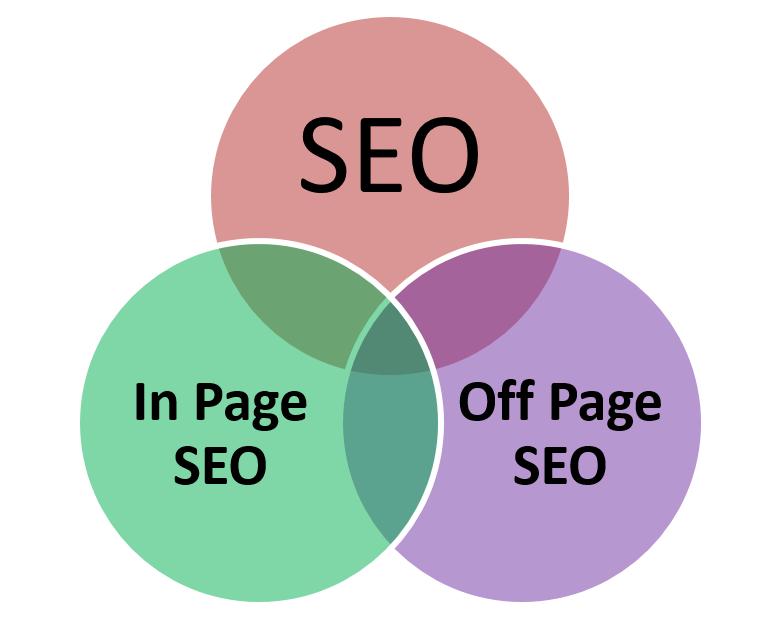 Внутренняя и внешняя оптимизация сайта